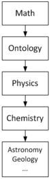 English: Math is prerequisite to Ontology. Mat...